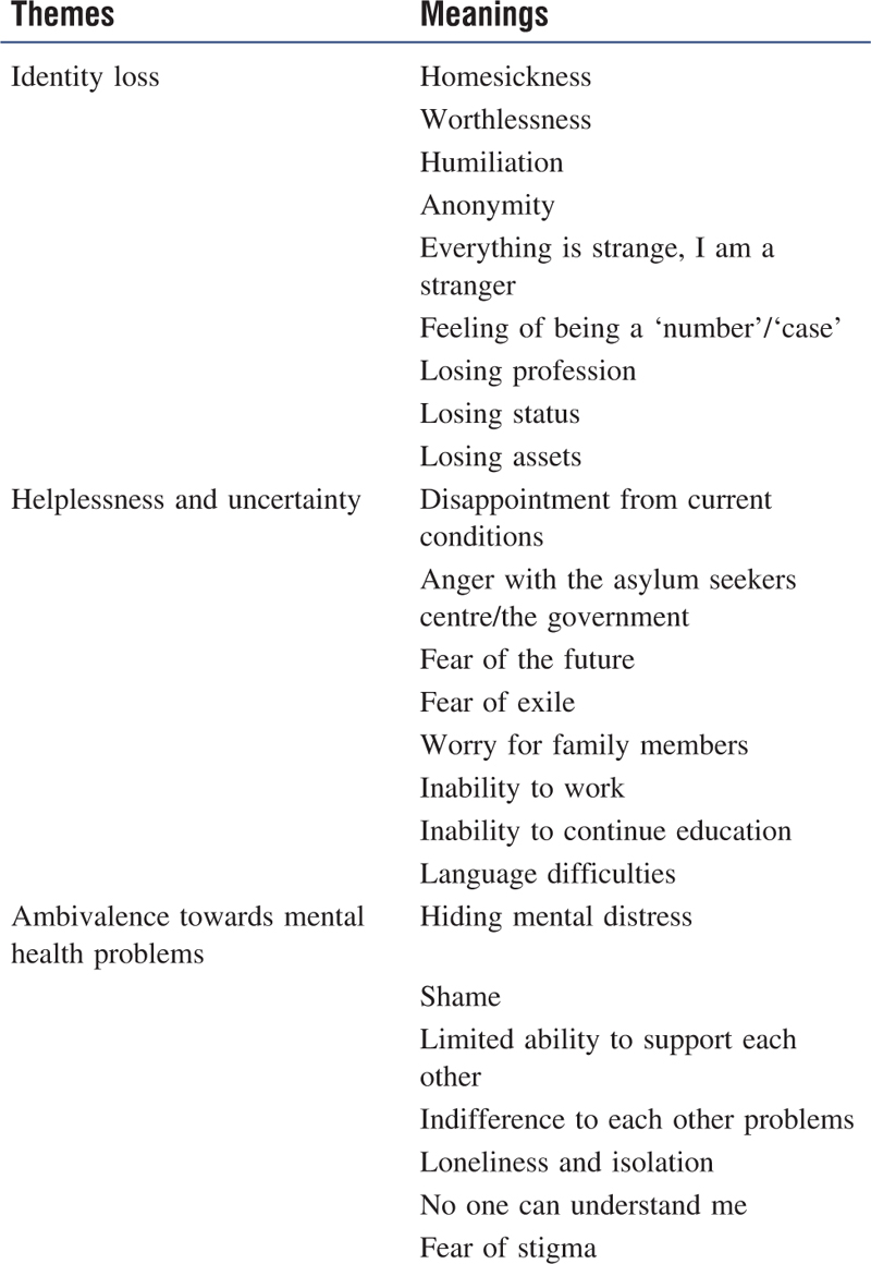 Developing A Culturally Sensitive Mental Health Intervention For