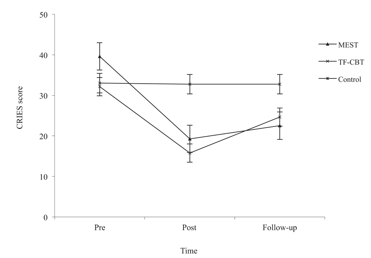 Figure 1: Mean scores on the Child Revised Impact of Event Scale (IES-R-13) for each group at pre-intervention, post-intervention and follow-up. Error bars are +1 SEM CRIES = Children's Revised Impact of Event Scale, MEST = memory specificity training, SEM = standard error of the mean, TF-CBT = Trauma-focused Cognitive Behaviour Therapy.