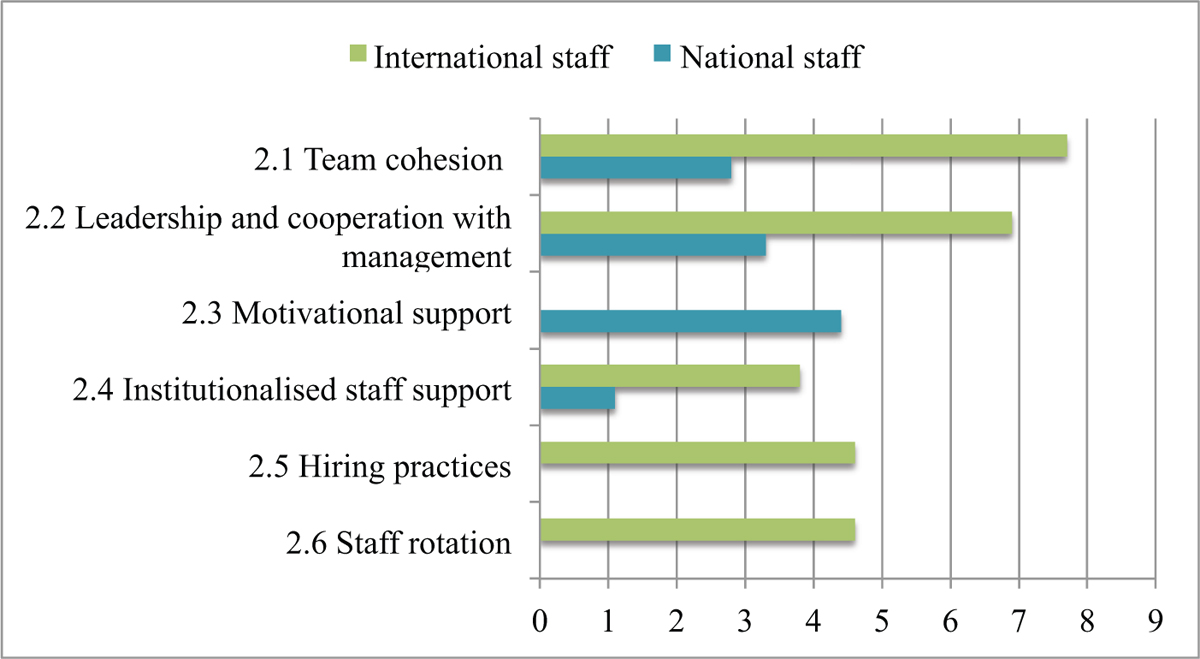 How to improve organisational staff support? Suggestions from