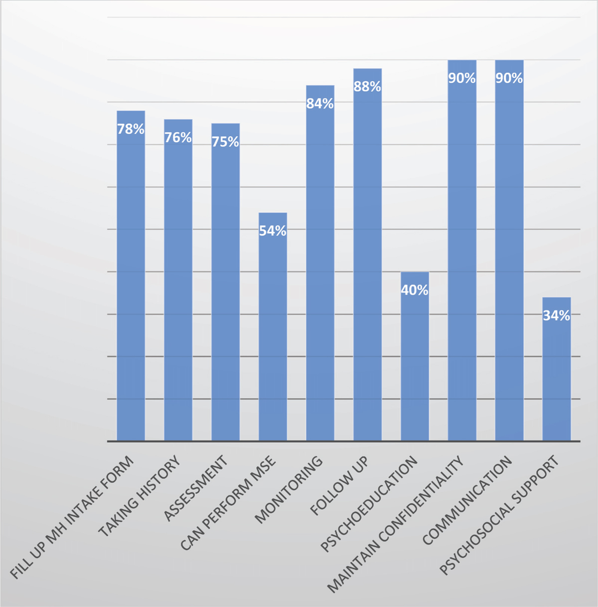 Figure 2 Percentages of participants who demonstrated certain skills during mhGAP supervision sessions (<i>n</i> = 15)