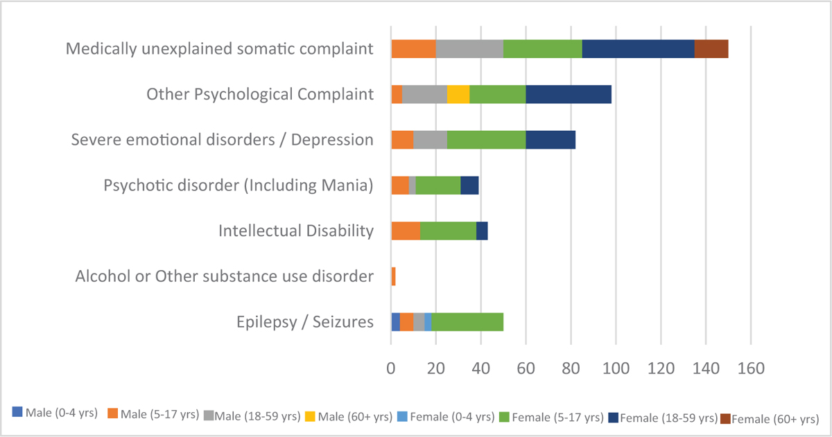 Figure 4 Consultations for mental, neurological and substance use conditions as registered in the health information system of Nayapara registered refugee camp (June 2018–Feb 2019)