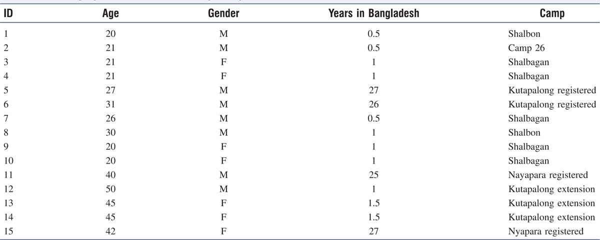 Table 2 Demographic characteristics of participants