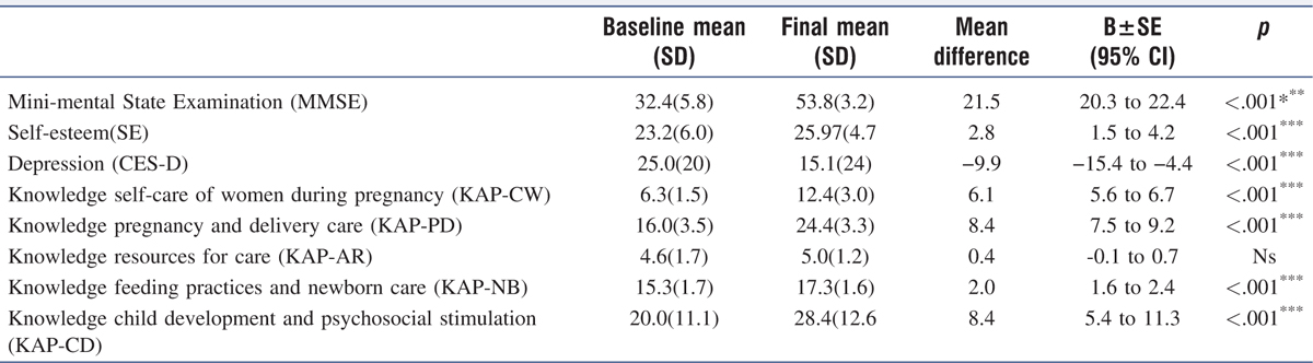Table 2 Mean difference between baseline and final measures on pregnant mothers enrolled in the three months PSI − Kutupalong