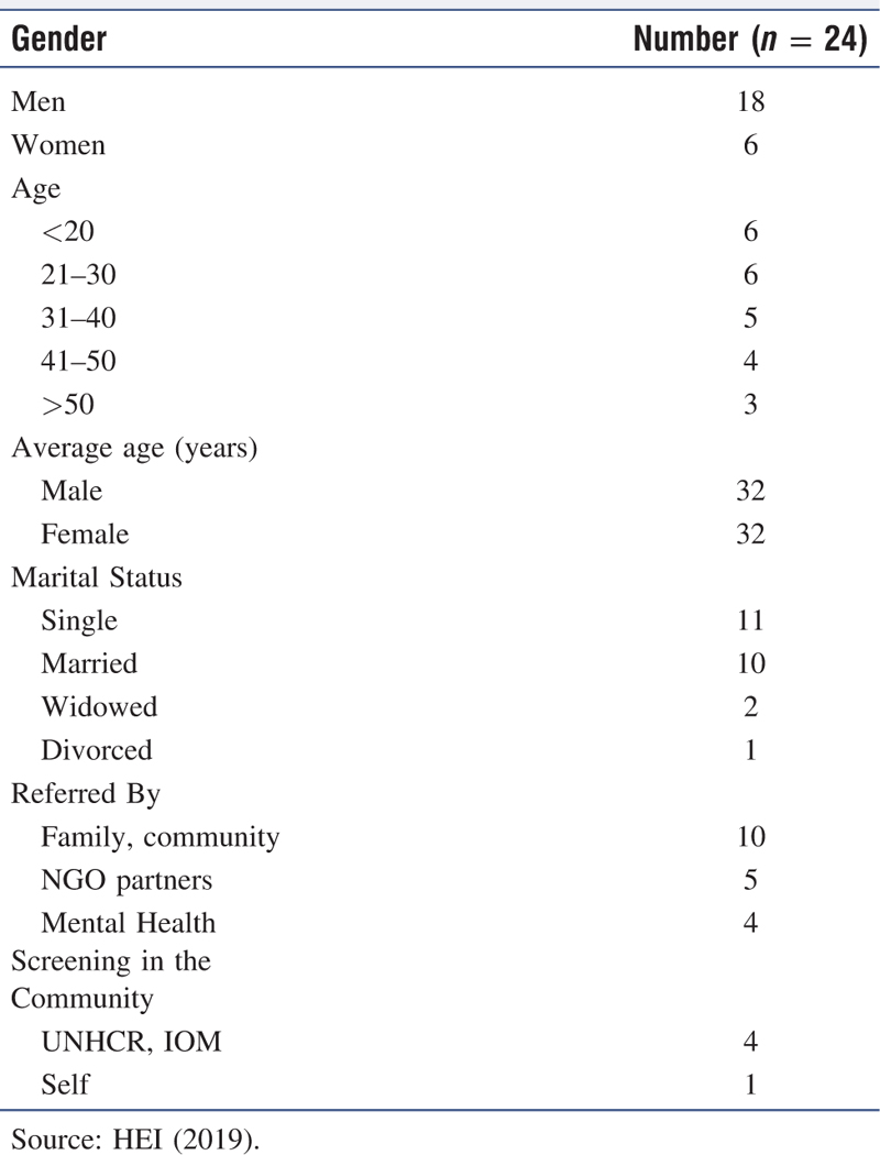 Table 2 Demographic profile of the patients