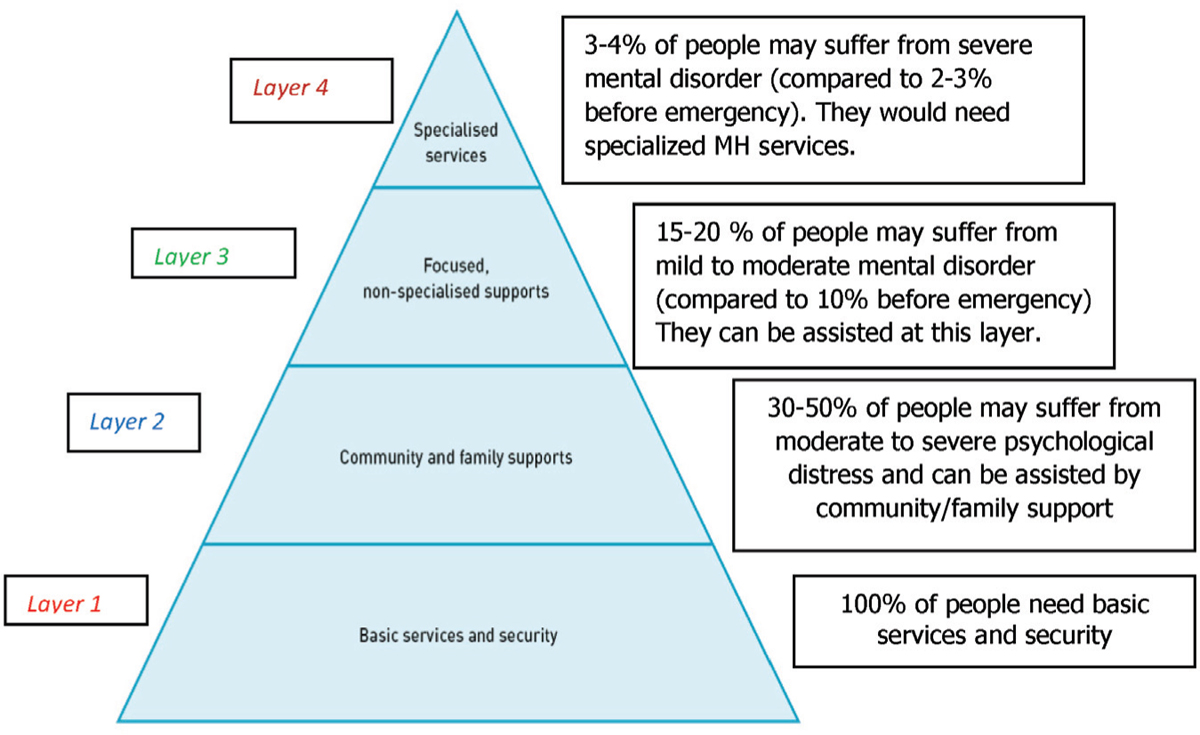 Figure 1 Four layers of the MHPSS pyramid (IASC, 2007)