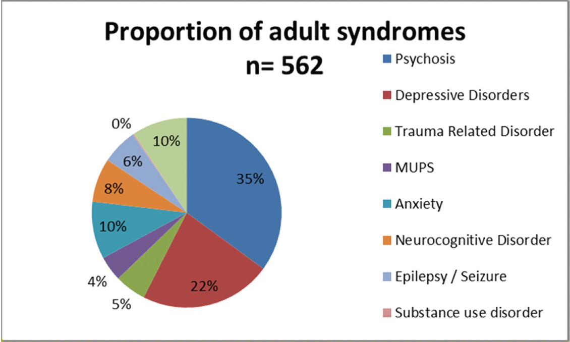 Figure 2: Proportion of adult syndromes MSF MHPS April 2018–April 2019. Note: 1) MUPS=Medically Unexplained Physical Symptoms. 2)