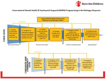 Figure 1 Cross-sectoral MHPSS programming in the Rohingya response