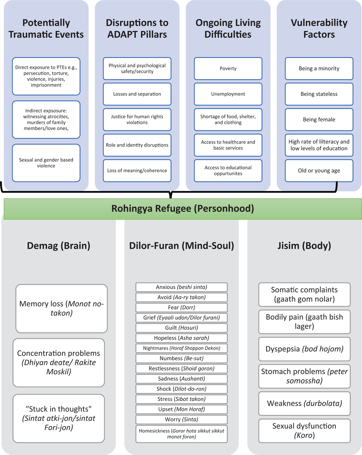 Figure 3 Rohingya's conceptualisation of personhood and how the refugee trauma and experience impact on their health and emotional wellbeing (adapted from Tay et al., 2018)