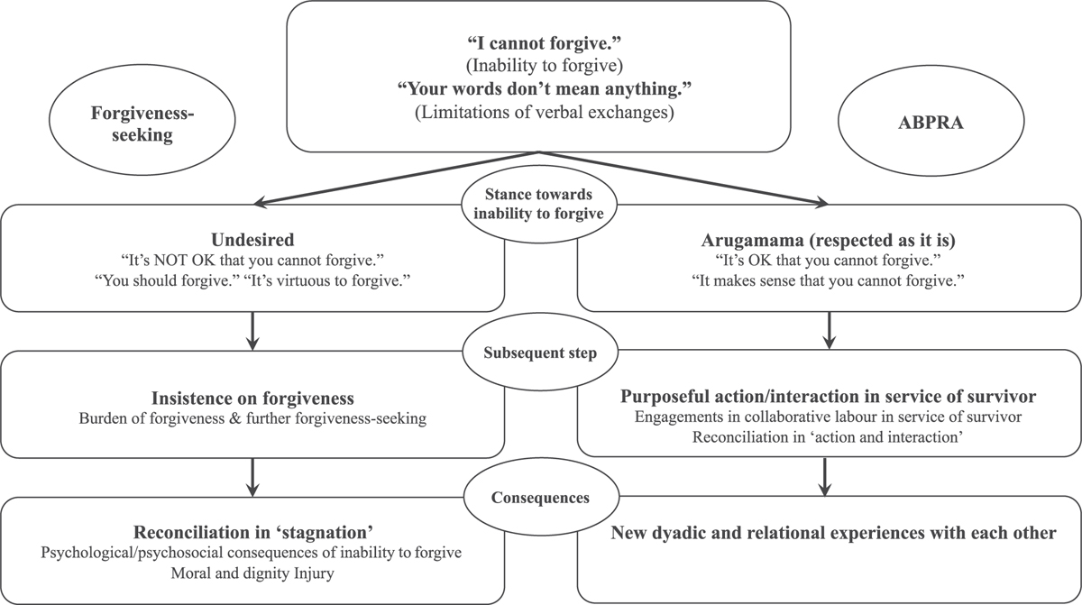 Figure 1 Assumptions Underlying Forgiveness- and Action-Based Approache<i>s</i>