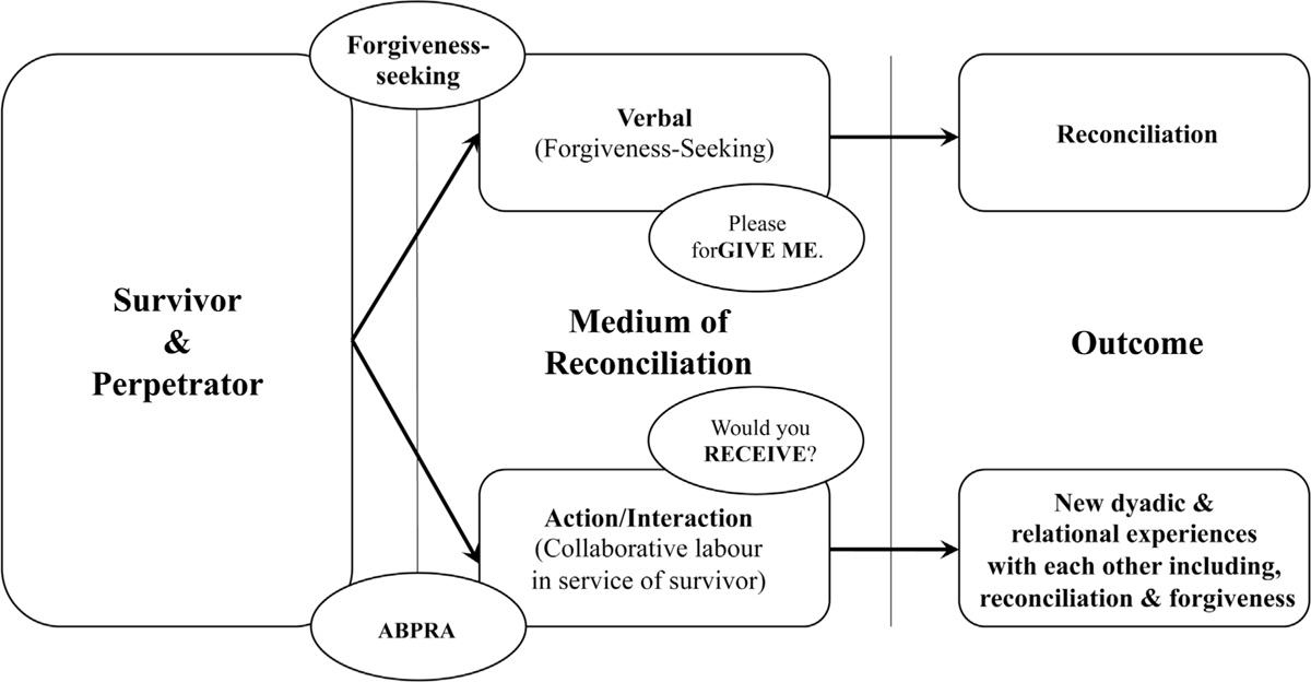 Figure 2 Two Different Media and Expected Outcomes of Forgiveness- and Action-Based Approache<i>s</i>