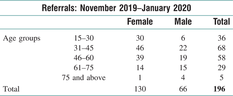 Table 2 Total Number of Referrals During the Field Trial Sorted by Age Group and Gender